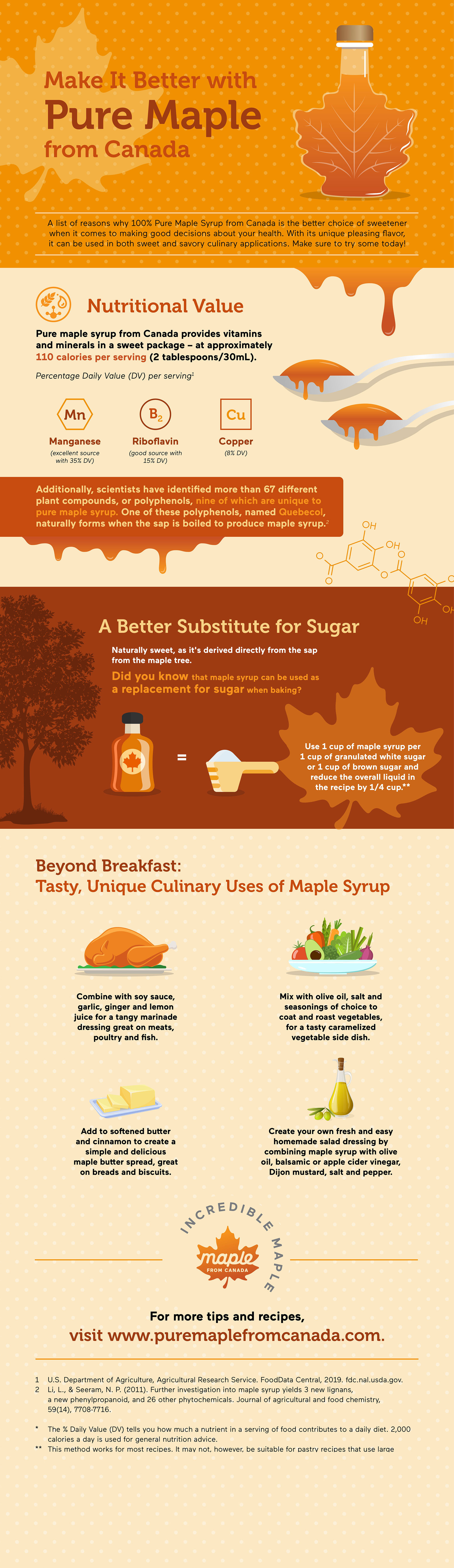 A list of reasons why 100% Pure Maple Syrup from Canada is the better choice of sweetener when it comes to making good decisions about your health. With its unique pleasing flavor, it can be used in both sweet and savory culinary applications. Make sure to try some today!